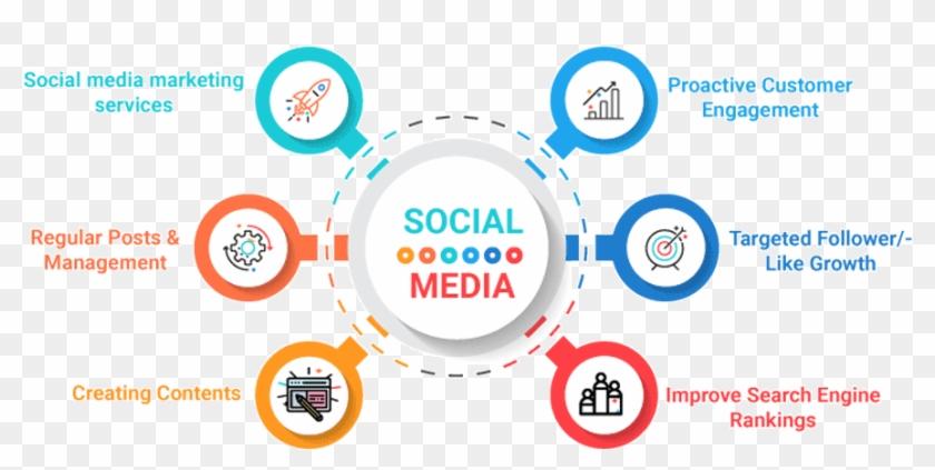 Digital Marketing Services | SMM